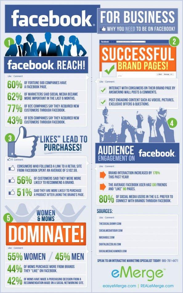 Facebook For Business Infographic  Visit our website for comprehensive digital marketing management.  findyouridealcustomers.com.au