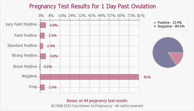 Pregnancy Test Results For 1 Day Past Ovulation