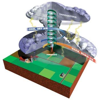 Check out how what's going on inside a tornado! Scholastic.com | Online Activities: Weather Watch
