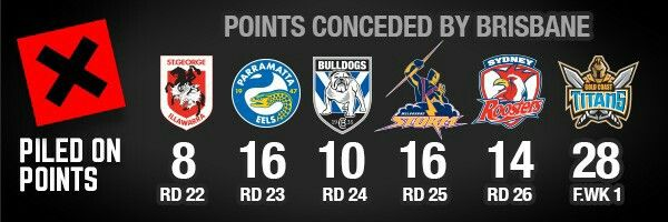 Wrong: Piled On Points There were plenty of points scored on Friday night, so much so that the Broncos and Titans equalled their record for the most points scored by two sides in any NRL Finals game (72 total).  The 28 points scored by the Titans is the largest amount of points conceded by Brisbane in the last six weeks - the start of their current six-game winning streak.