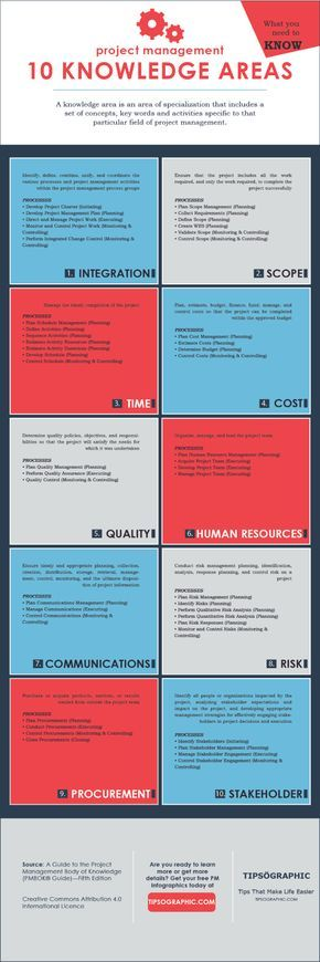 19 best KNOW Knowledge management images on Pinterest - knowledge officer sample resume