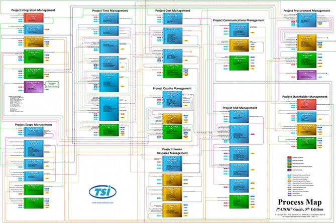 Pmbok Diagrams 5th Edition All Process Inputs And border=