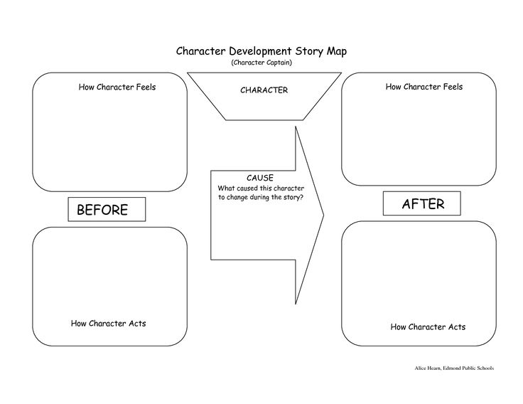 character map graphic organizer | Character Development Story Map