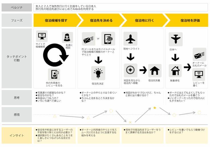 カスタマージャーニーマップを正しく活用するには「おもてなし」と「カスタマーエクスペリエンス」の理解から   顧客の行動パターンを理解するためのカスタマージャーニーマップ入門   Web担当者Forum