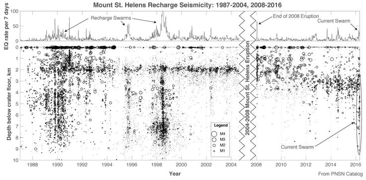 A compilation of earthquakes under Mount St. Helens from 1988-2016. Magmatic recharge swarms are marked, along with the most recent earthquake swarm.