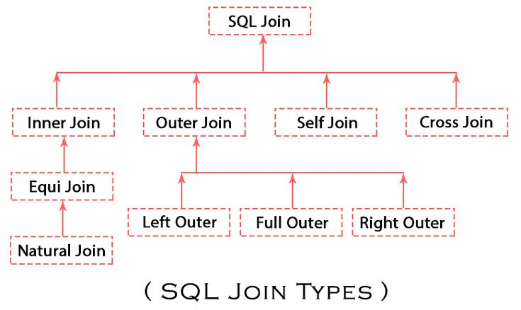 SQL Join - SQL Join Types Visual Diagram  SQL Join four different types: Inner Join, Outer Join, Self Join, Cross Join. #SQL SQL JOINS