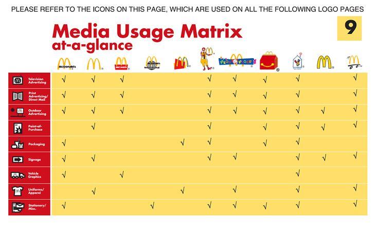 brand guidelines - secondary mark - McDonalds