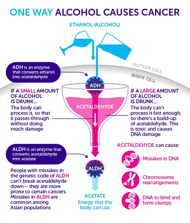 How does alcohol cause cancer?