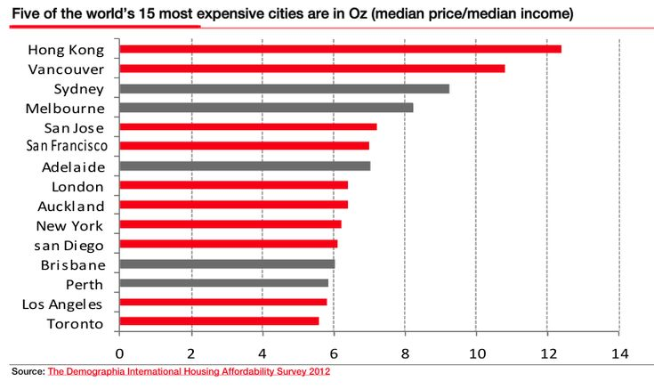 Notice the Dark lines.  Those five cities are all in Australia.  Interesting.