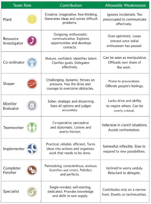honeys critical thinking questionnaire Learning styles were developed by peter honey and alan  these people learn by observing and thinking about what  the learning styles questionnaire.