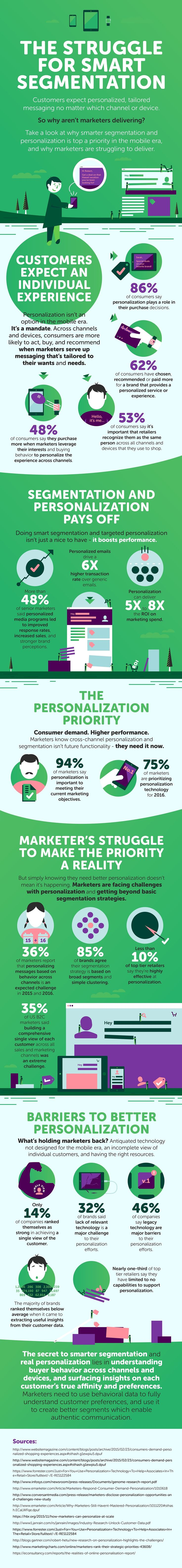 Market Segmentation and Personalization