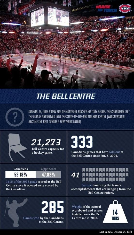 Bell Centre, Montréal.