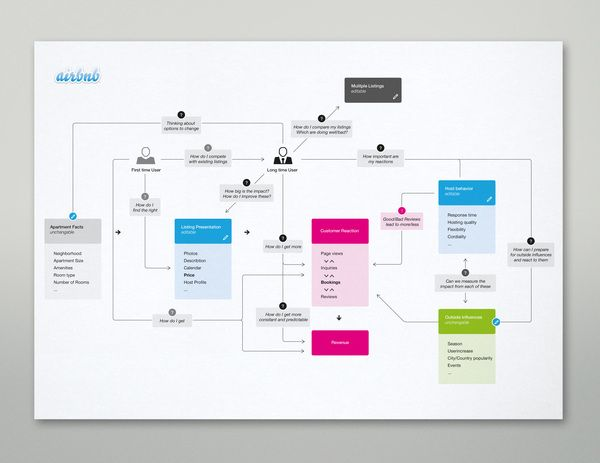 Airbnb sitemap by Martin Oberhäuser, via Behance