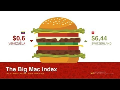"The Big Mac index was devised by Pam Woodall of the Economist in 1986, as a light-hearted guide to whether currencies are at their ""correct"" level. It is based on one of the oldest concepts in international economics, purchasing power parity (PPP), the notion that a dollar, say, should buy the same amount"