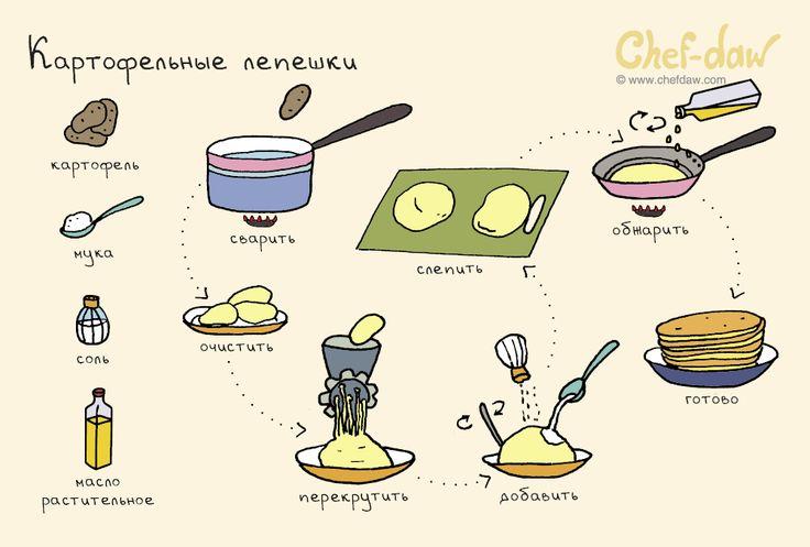 Пошаговые легкие рецепты