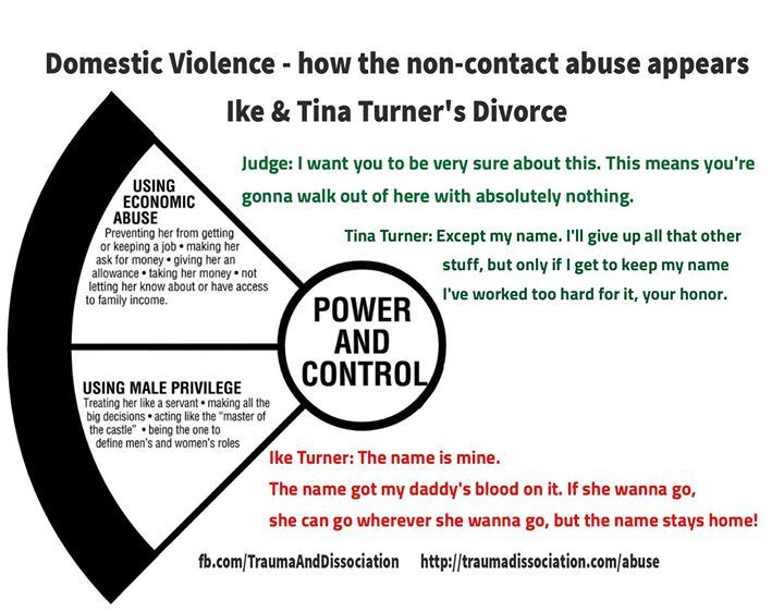 what are some examples of dating abuse This article contains statistics related to dating violence and dating violence is when some sort of violence occurs in a dating can to be an example of.