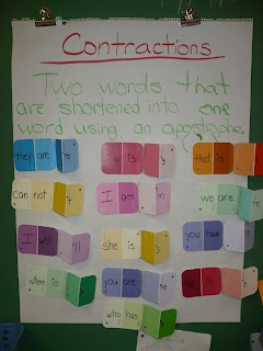 Contraction display - interactive
