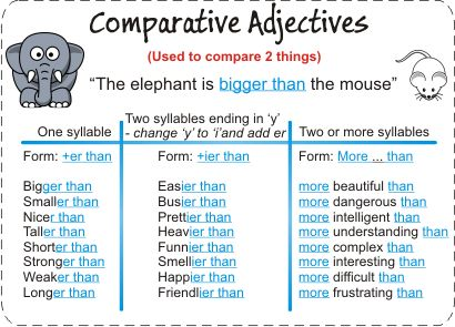 ENGLISH FUN&FAN CLUB: COMPARATIVE AND SUPERLATIVE ADJECTIVES