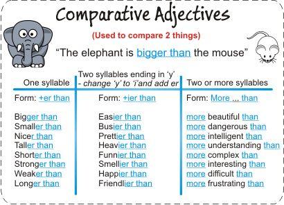 ENGLISH FUN&FAN CLUB: COMPARATIVE AND SUPERLATIVE ADJECTIVES