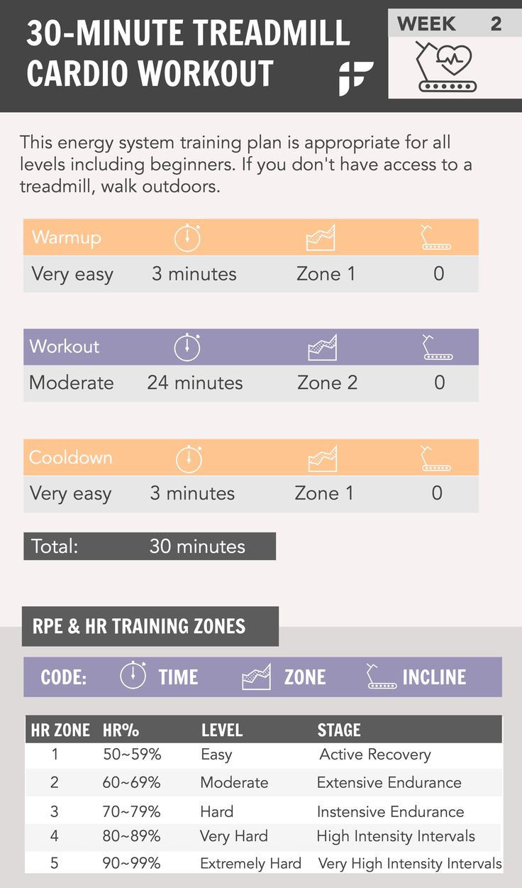 Cardio interval workout to burn calories and lose fat. No more steady long 1-hour cardio. 30 Minute Cardio Workout