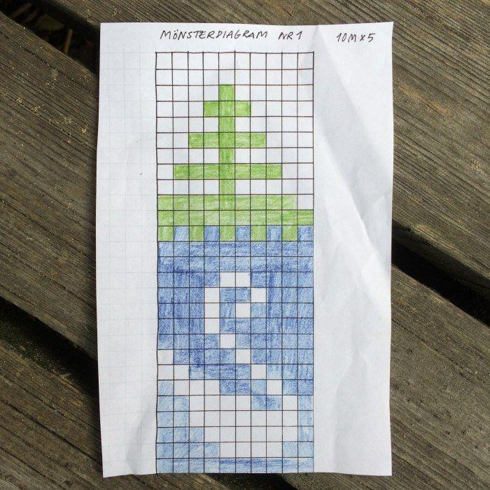 Mönsterdiagram nr 1. Upprepas 5 ggr efter varandra.