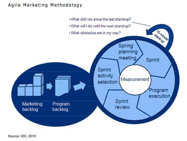 Agile Marketing Methodology: Digital Marketing, Marketing Socialmedia, Socialmedia Digital, Agile Methodology, Digital Online, Business Management