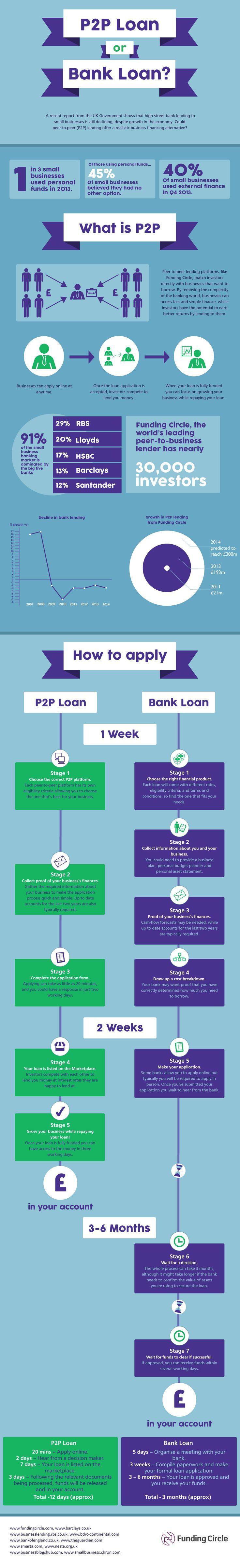 Small Business Funding   Peer to Peer Lending or Bank…
