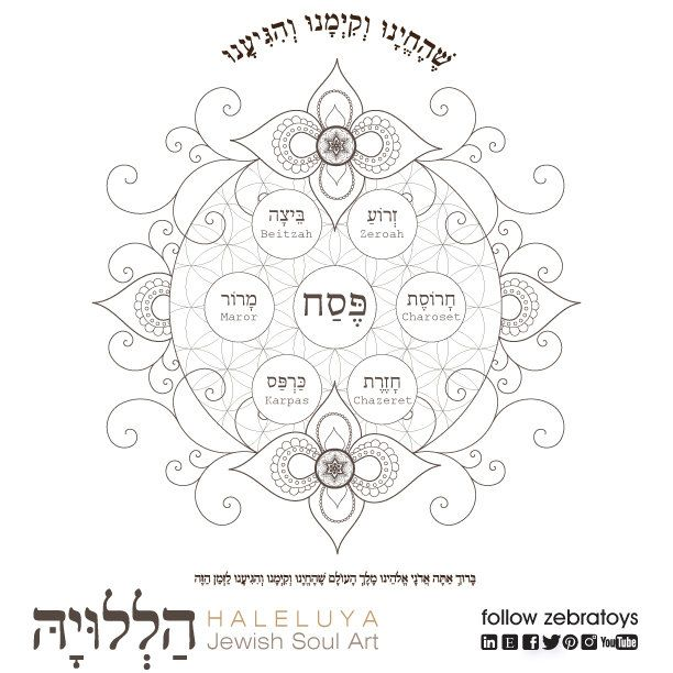 The Shehecheyanu Blessing Seder Plate Coloring Page Passover