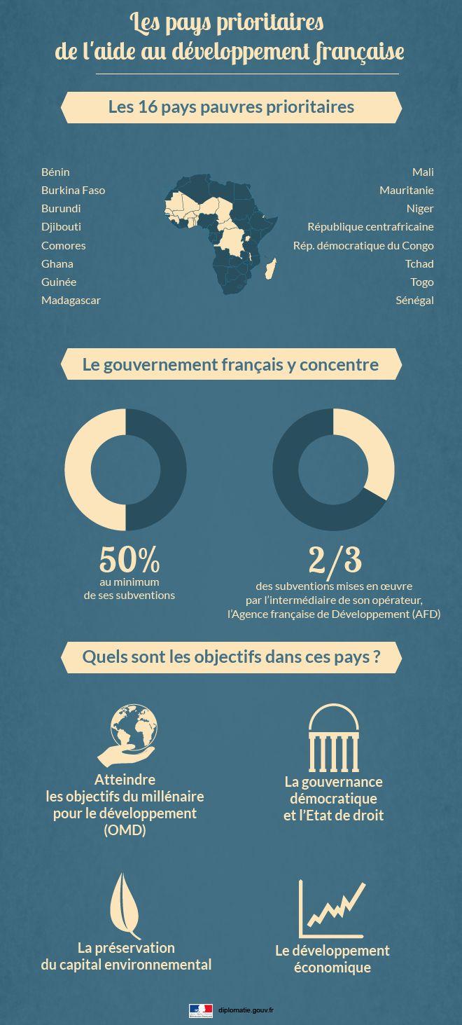 Les pays pauvres prioritaires de l'aide au #développement de la #France