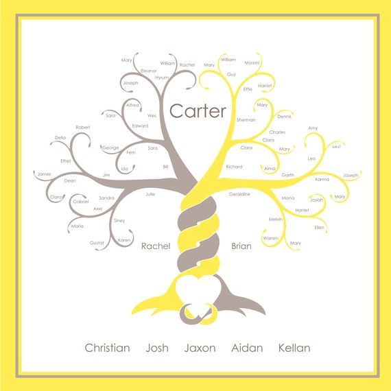 Family history tree! This website will customize it and e-mail it to you! Or they will print and frame it, and mail it to you! What a beautiful addition to your home!