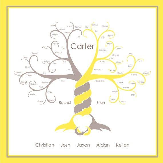 Custom family treeTrees Ideas, Etsy Families, Family Trees, Gift Ideas, Custom Families, Cute Family, Trees Design, Families Scrapbook, Families Trees Crafts Ideas