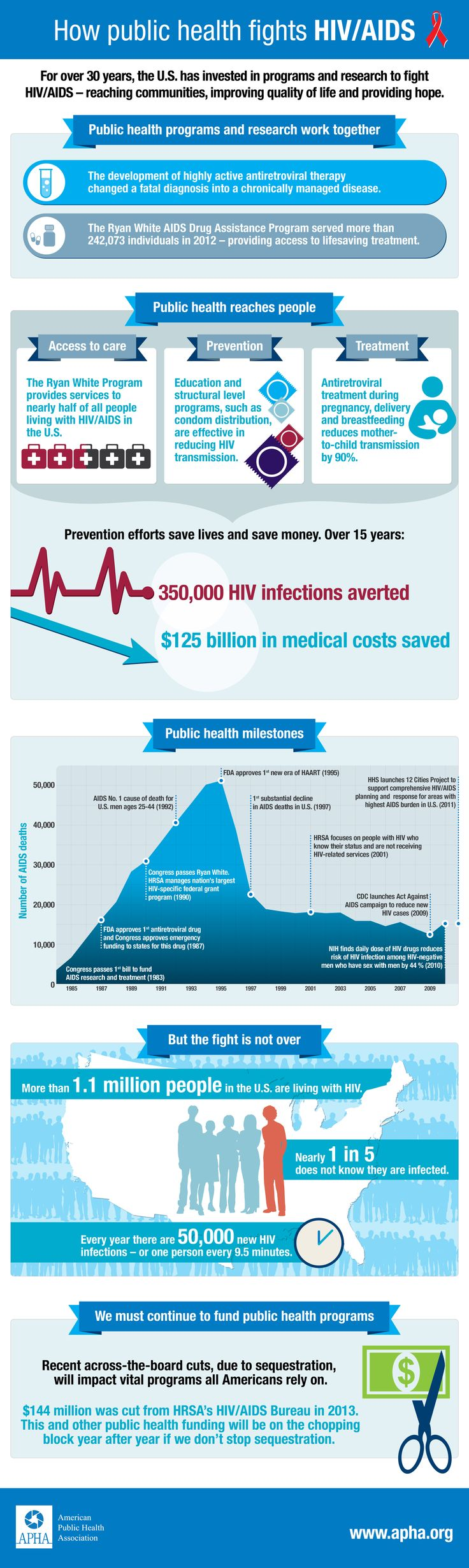 59 best Preventing HIV and STDs images on Pinterest | Hiv aids ...