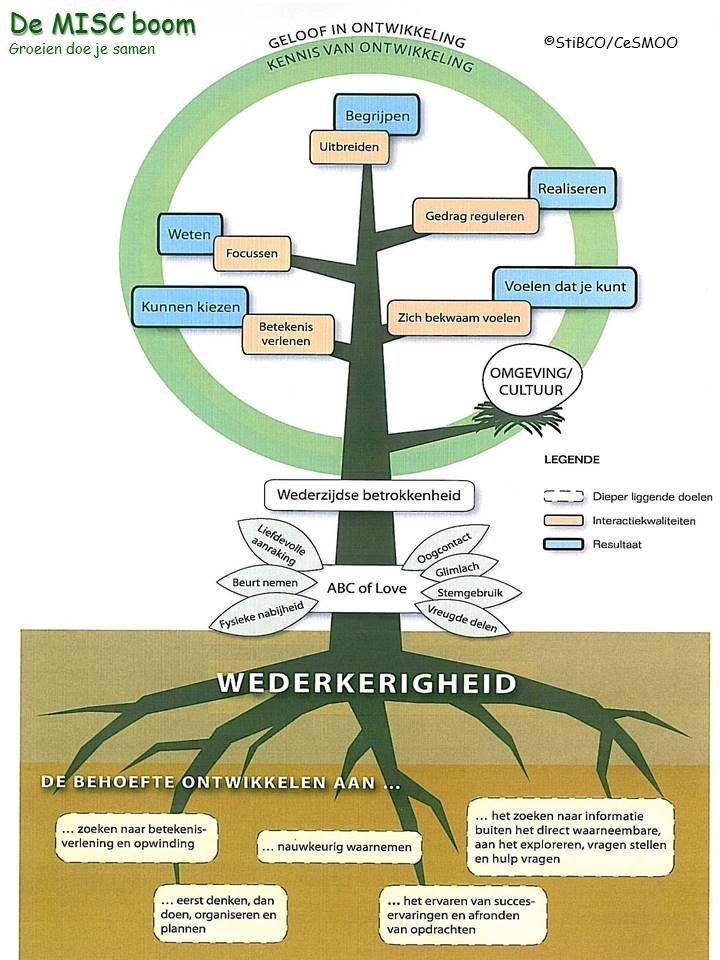 De interactie boom uit het boek Groeien doe je samen van Albert Janssens en Emiel van Doorn.