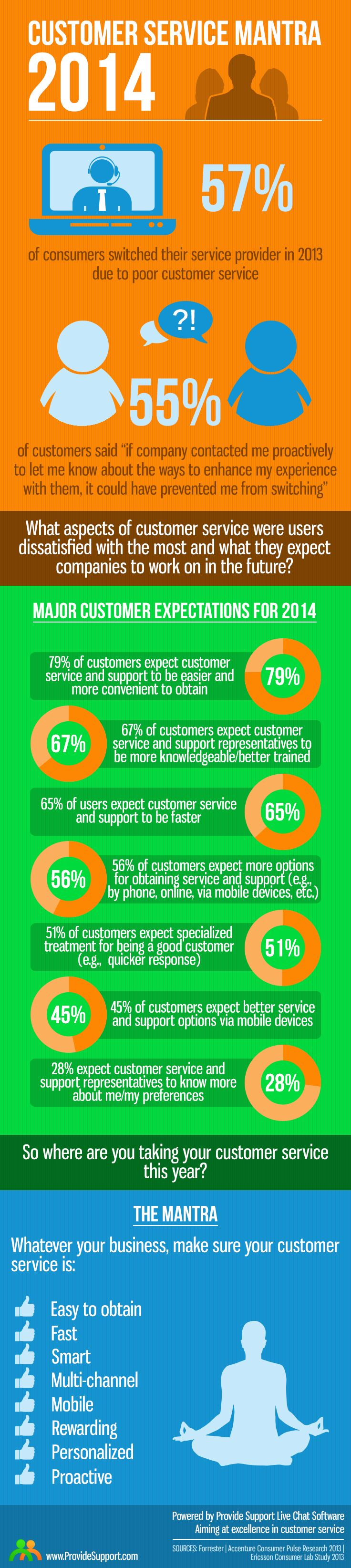 Customer Service Mantra 2014 [Infographics]: http://www.providesupport.com/blog/customer-service-mantra/ #custserv #customerservice #infographic