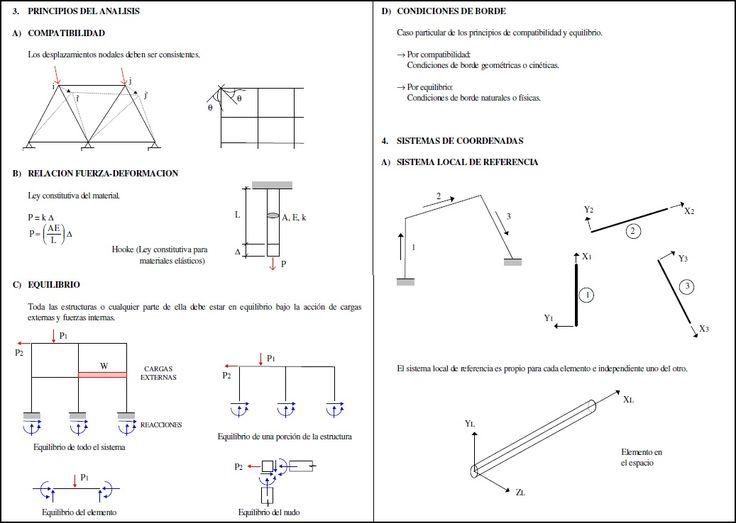 Análisis Matricial de Estructuras (Texto)