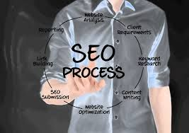 Search Engine Optimization Dallas - Contact At (972) 375-9654