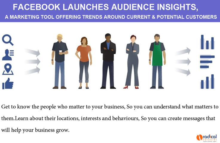 """Facebook today launched a new tool for marketers called Facebook Audience Insights, available within Ads Manager for all US marketers today and rolling out globally """"in the coming months."""" As its name implies, the tool lets advertisers gather customer insights about their target audiences."""