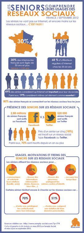 les séniors et les réseaux sociaux http://erdelcroix.tumblr.com/post/62806931540/les-seniors-et-les-reseaux-sociaux-via-semply