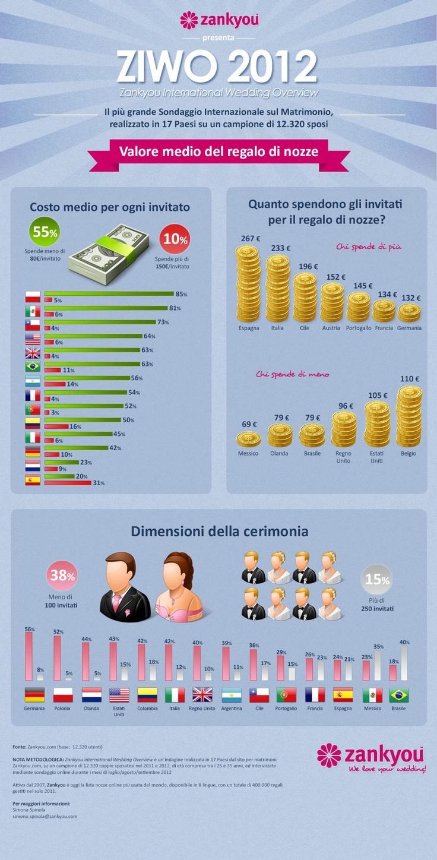 Infografica: quanto spendono gli invitati di nozze? Fonte: Zankyou