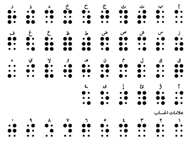 ماهي طريقة برايل للمكفوفين ومن هو مخترعها Math Braille Printmaking