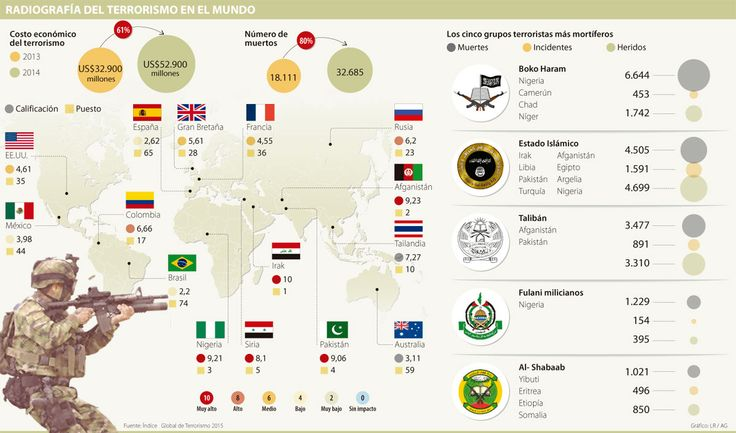 Costo por terrorismo llegaría este año a US$70.000 millones  #Infografía @larepublica_co