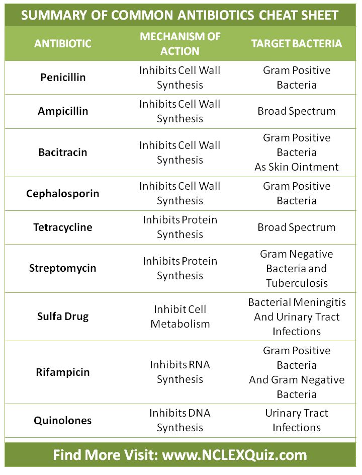 Summary of Common Antibiotics Cheat Sheet