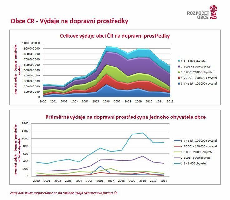 Jak se vyvíjejí výdaje obcí ČR na dopravní prostředky v čase?
