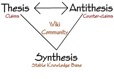 hegelian law of thesis The triad thesis, antithesis, synthesis (german: these, antithese, synthese originally: thesis, antithesis, synthesis) is often used to describe the thought of german philosopher georg wilhelm friedrich hegel hegel never used the term himself it originated with johann fichte the relation between the three abstract terms of the triad, also known as the dialectical method, is summarized in.