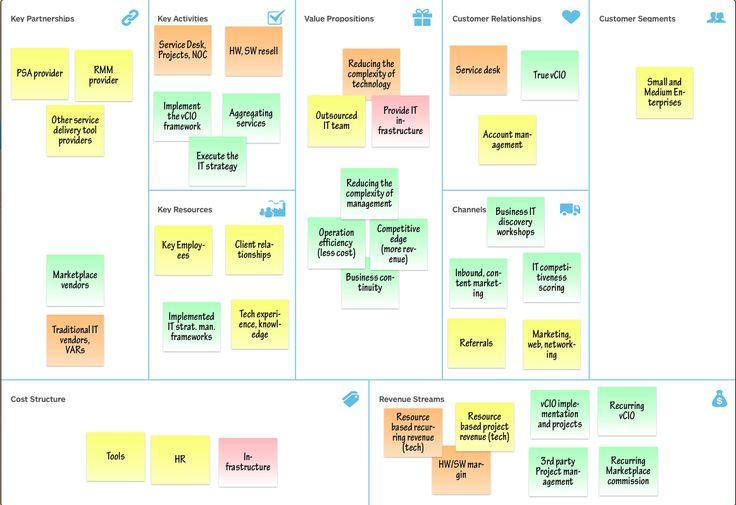 MSP 2.0 Business Model