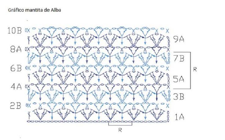 Gráfico manta bebe Alba