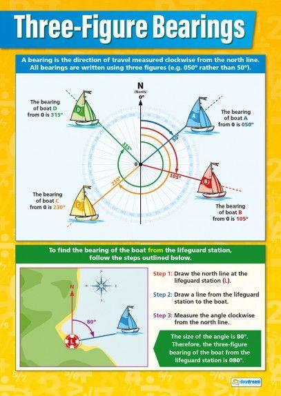 Three-Figure Bearings – Maths Poster