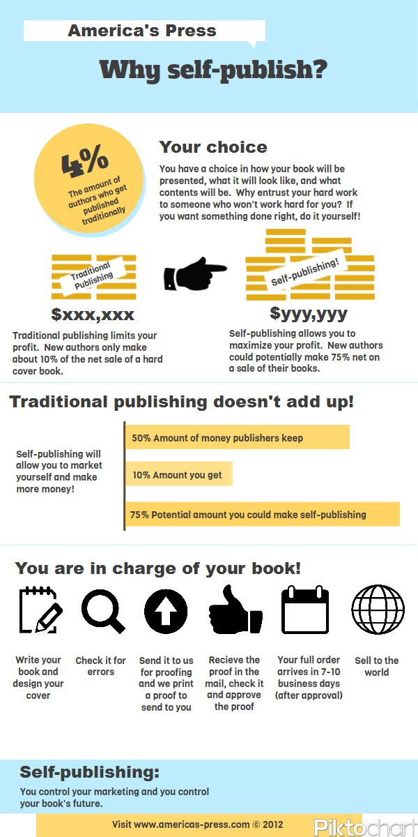Self-publishing vs. Traditional publishing infographic    Ever thought you as an author are leaving so much money on the table?