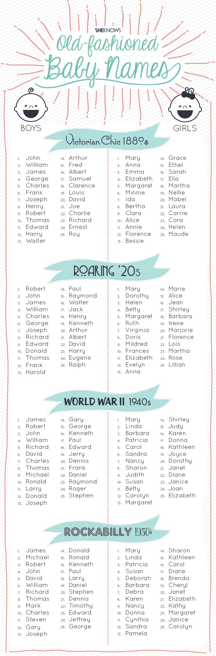 Best 25 Boy Baby Names Ideas On Pinterest