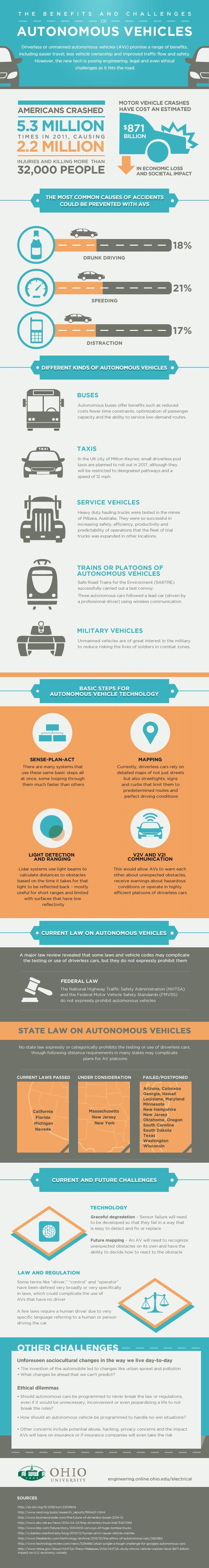 Infographic: The Benefits And Challenges Of Autonomous Vehicles | Image credit: Ohio University